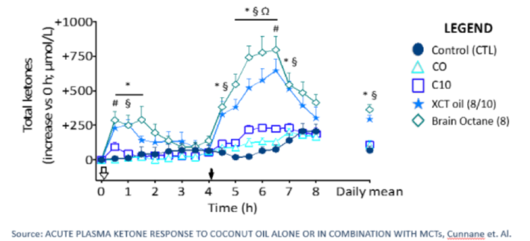 chart showing ketone response to coconut oil vs mct oil